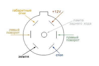 Схема распиновки 7-контактного американского разъема: