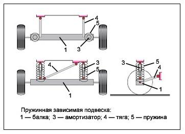Прицепы для легковых автомобилей